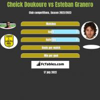 Cheick Doukoure vs Esteban Granero h2h player stats