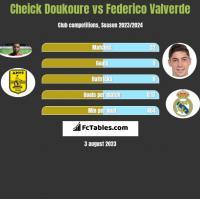Cheick Doukoure vs Federico Valverde h2h player stats