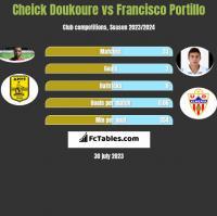 Cheick Doukoure vs Francisco Portillo h2h player stats