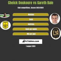 Cheick Doukoure vs Gareth Bale h2h player stats