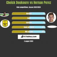 Cheick Doukoure vs Hernan Perez h2h player stats
