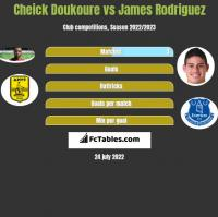 Cheick Doukoure vs James Rodriguez h2h player stats