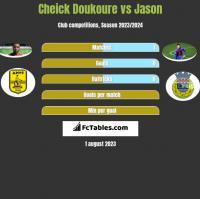 Cheick Doukoure vs Jason h2h player stats