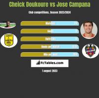 Cheick Doukoure vs Jose Campana h2h player stats