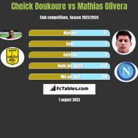Cheick Doukoure vs Mathias Olivera h2h player stats