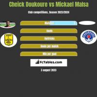 Cheick Doukoure vs Mickael Malsa h2h player stats