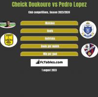 Cheick Doukoure vs Pedro Lopez h2h player stats