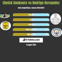 Cheick Doukoure vs Rodrigo Hernandez h2h player stats