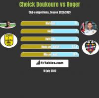 Cheick Doukoure vs Roger h2h player stats