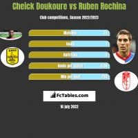 Cheick Doukoure vs Ruben Rochina h2h player stats