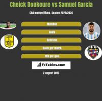 Cheick Doukoure vs Samuel Garcia h2h player stats