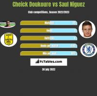 Cheick Doukoure vs Saul Niguez h2h player stats