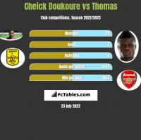 Cheick Doukoure vs Thomas h2h player stats