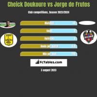 Cheick Doukoure vs Jorge de Frutos h2h player stats
