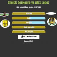 Cheick Doukoure vs Alex Lopez h2h player stats