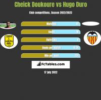 Cheick Doukoure vs Hugo Duro h2h player stats