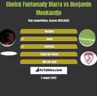 Cheick Fantamady Diarra vs Benjamin Moukandjo h2h player stats