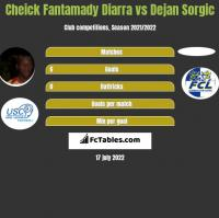 Cheick Fantamady Diarra vs Dejan Sorgic h2h player stats