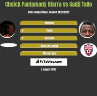 Cheick Fantamady Diarra vs Gadji Tallo h2h player stats