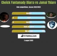 Cheick Fantamady Diarra vs Jamal Thiare h2h player stats