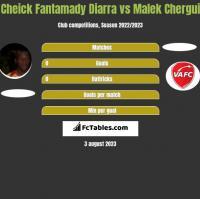 Cheick Fantamady Diarra vs Malek Chergui h2h player stats