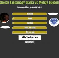Cheick Fantamady Diarra vs Mehdy Guezoui h2h player stats