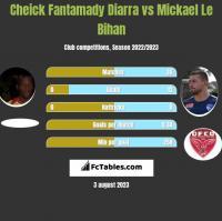 Cheick Fantamady Diarra vs Mickael Le Bihan h2h player stats