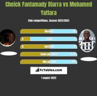 Cheick Fantamady Diarra vs Mohamed Yattara h2h player stats