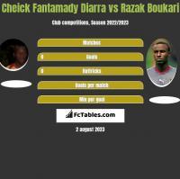 Cheick Fantamady Diarra vs Razak Boukari h2h player stats