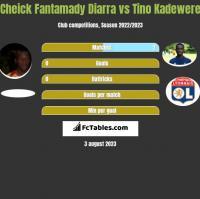 Cheick Fantamady Diarra vs Tino Kadewere h2h player stats