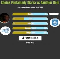 Cheick Fantamady Diarra vs Gauthier Hein h2h player stats