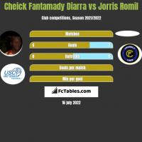 Cheick Fantamady Diarra vs Jorris Romil h2h player stats