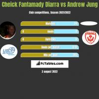 Cheick Fantamady Diarra vs Andrew Jung h2h player stats