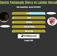 Cheick Fantamady Diarra vs Lamine Ghezali h2h player stats