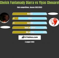 Cheick Fantamady Diarra vs Ylyas Chouaref h2h player stats