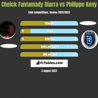 Cheick Fantamady Diarra vs Philippe Keny h2h player stats