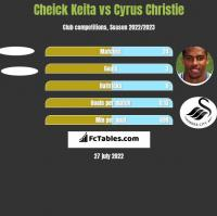 Cheick Keita vs Cyrus Christie h2h player stats