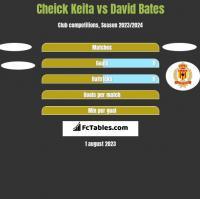 Cheick Keita vs David Bates h2h player stats