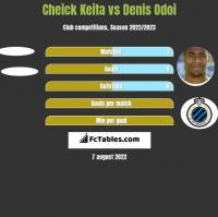 Cheick Keita vs Denis Odoi h2h player stats
