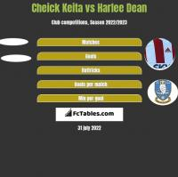 Cheick Keita vs Harlee Dean h2h player stats