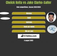 Cheick Keita vs Jake Clarke-Salter h2h player stats
