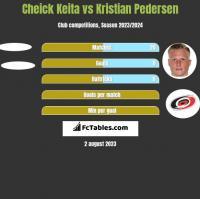 Cheick Keita vs Kristian Pedersen h2h player stats