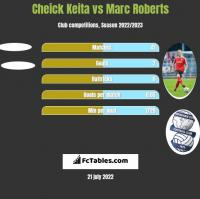Cheick Keita vs Marc Roberts h2h player stats