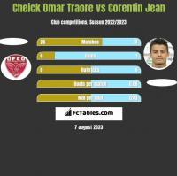 Cheick Omar Traore vs Corentin Jean h2h player stats