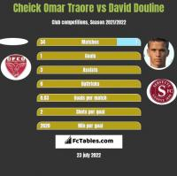 Cheick Omar Traore vs David Douline h2h player stats