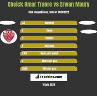 Cheick Omar Traore vs Erwan Maury h2h player stats