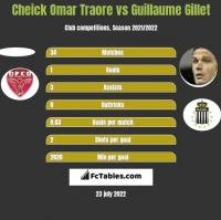 Cheick Omar Traore vs Guillaume Gillet h2h player stats