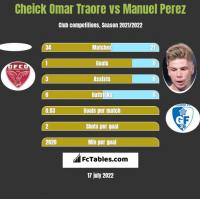 Cheick Omar Traore vs Manuel Perez h2h player stats
