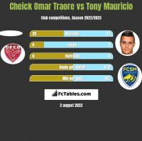 Cheick Omar Traore vs Tony Mauricio h2h player stats