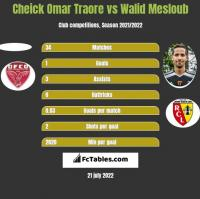 Cheick Omar Traore vs Walid Mesloub h2h player stats